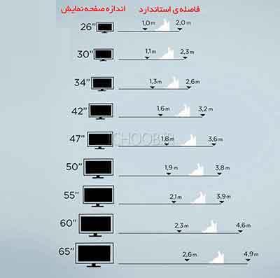 شکل 4 - جدولی تقریبی برای فاصله شما و تلویزیون